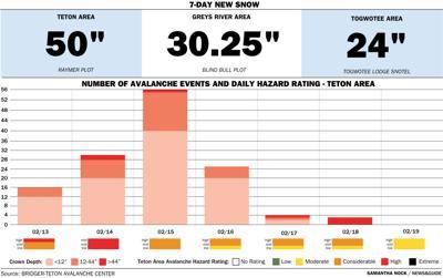 Feb. 20, Snow Report Graphic