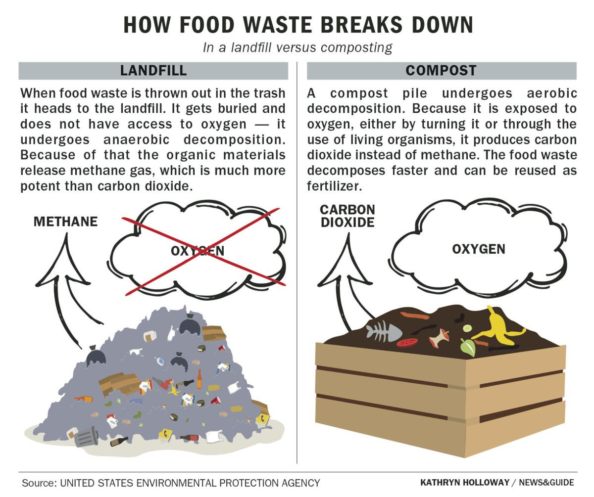 How food waste breaks down