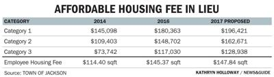 Affordable Housing Fee in Lieu