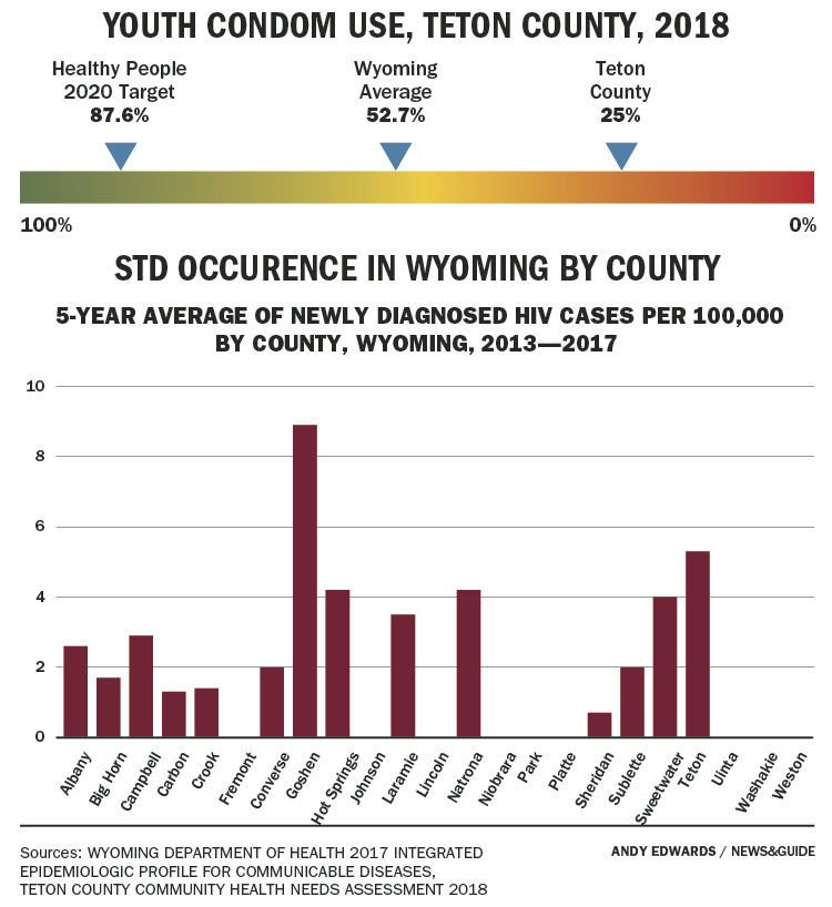 HIV occurence in Wyoming, by county