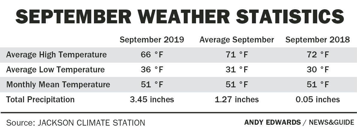 September weather statistics