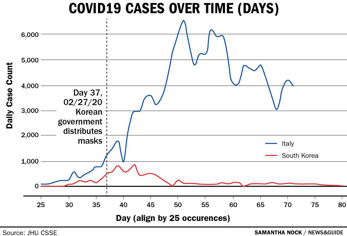 COVID19 Cases Over Time - Italy, South Korea