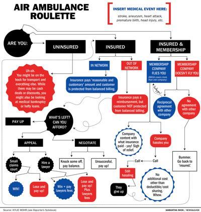 Air Ambulance Flowchart