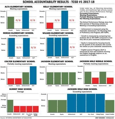 School Accountability Results