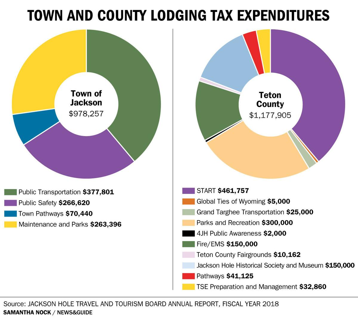 Town and County Lodging Tax