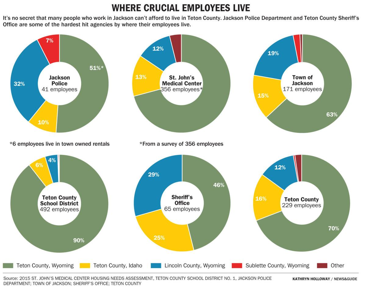Where crucial employees live