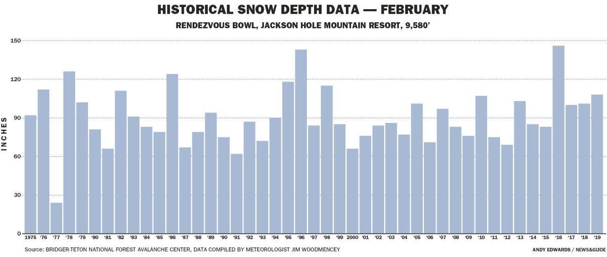 Historical Snow Depth Data — February