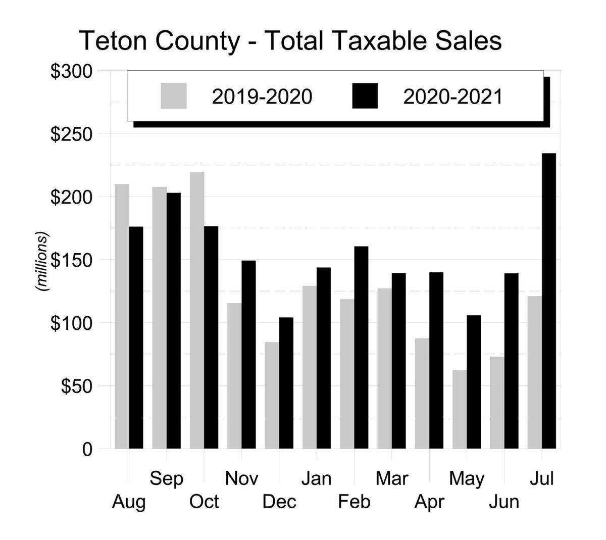 11Aug21 - Taxable Sales Graphs_Part1
