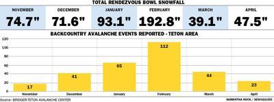 Snow Report Finale
