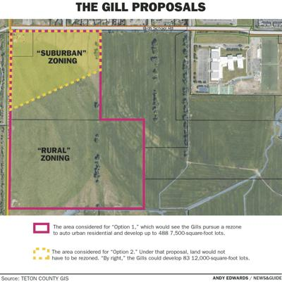 The Gill Proposals