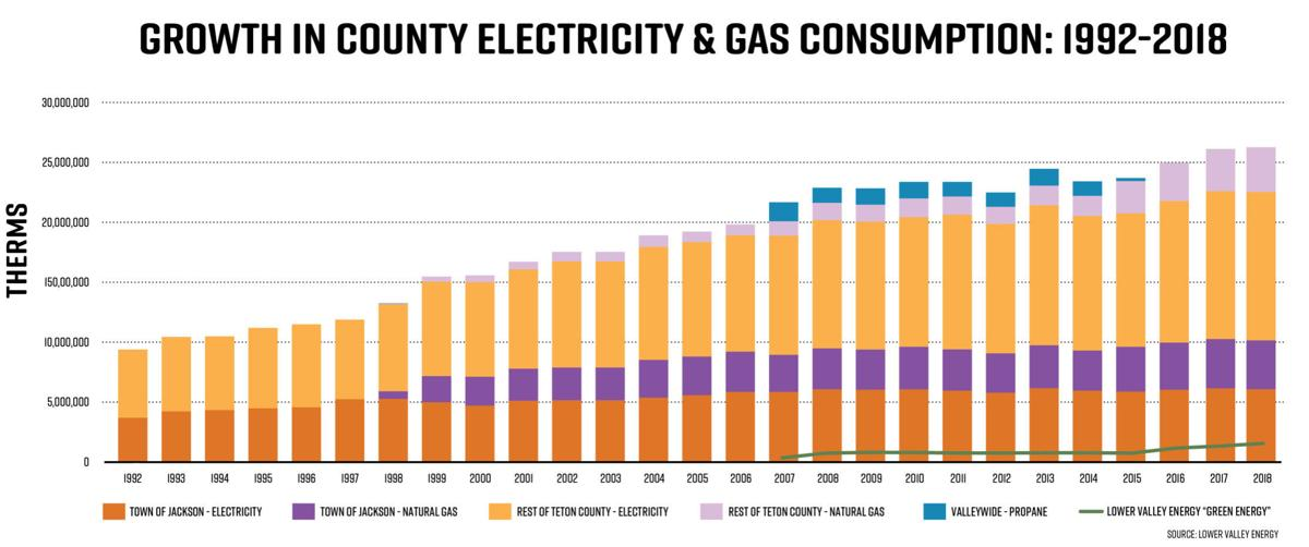Growth in county electricity and gas consumption: 1992-2018