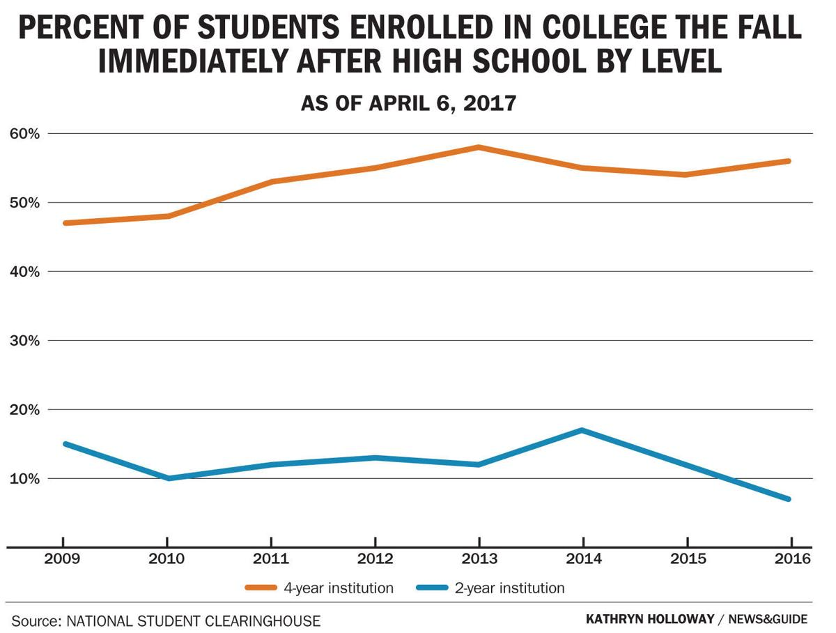 Percent of students enrolled in college the fall immediately after high school by level