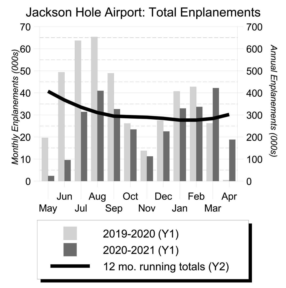 Jackson Hole Airport - Total Enplanements