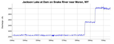 Jackson Lake Dam releases