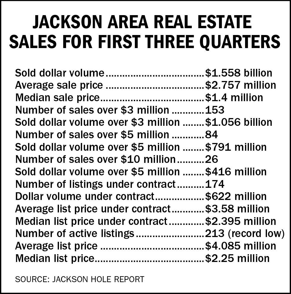 Jackson area real estate sales for first three quarters