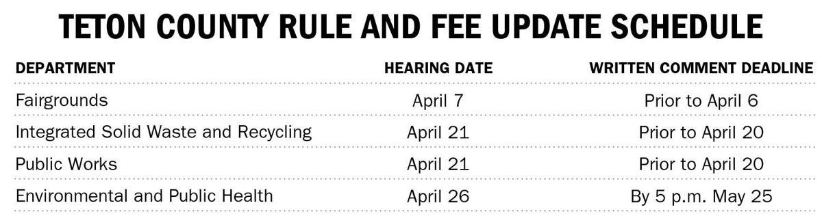Fee increase schedule