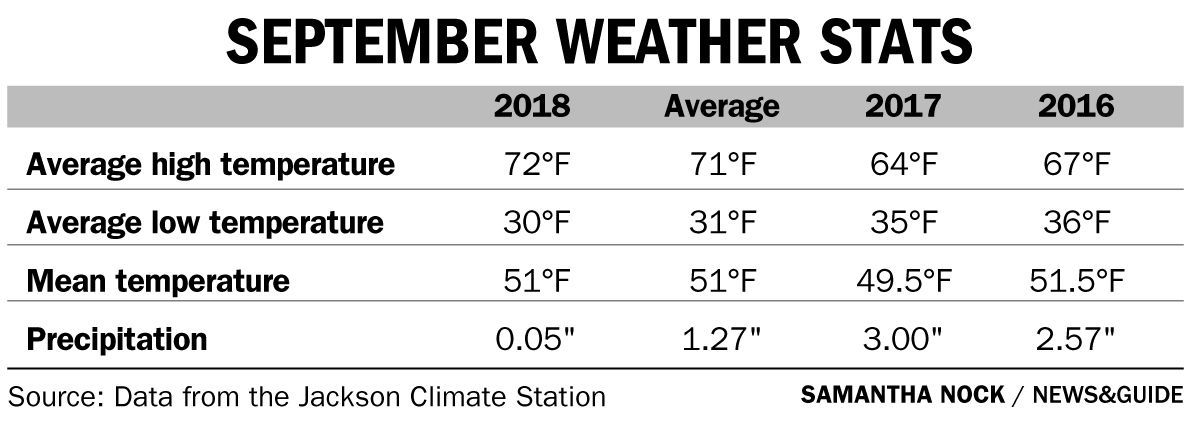 September Was Hot Dry And Primed For Fire Mountain Weather