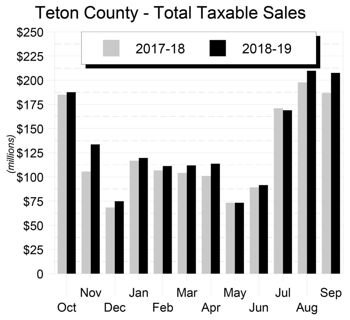 Total Taxable Sales