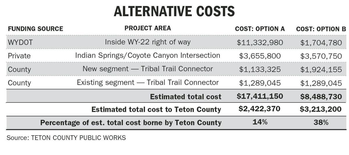 Tribal Trail Costs