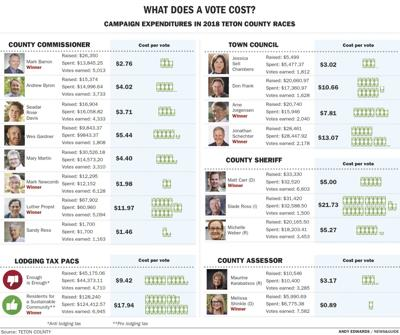 Campaign expenditures