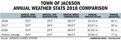 Annual weather stats 2018 comparison