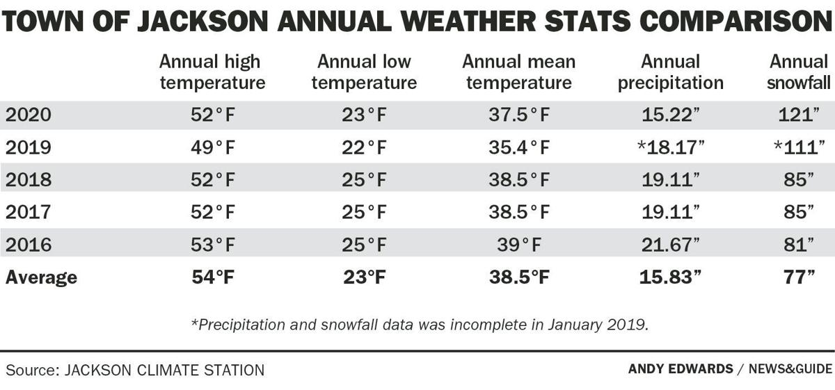 Town of Jackson annual weather stats comparison