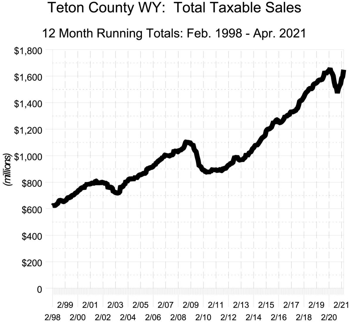 Teton County, WY - Total Taxable Sales