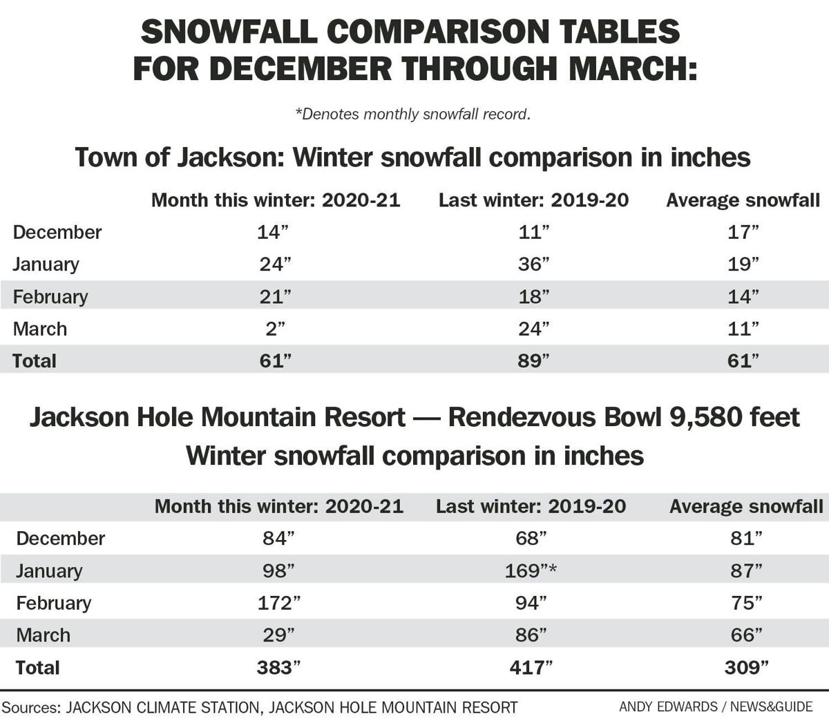 Snowfall comparison tables for December through March