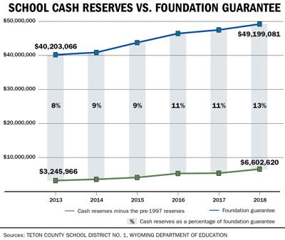 School Cash Reserves vs. Foundation Guarantee