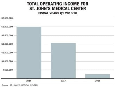 Total operations income for St. John's Medical Center