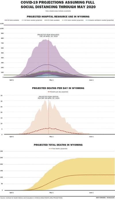 Statewide COVID-19 Projections