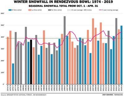 Winter Snowfall in Rendezvous Bowl: 1974 - 2019