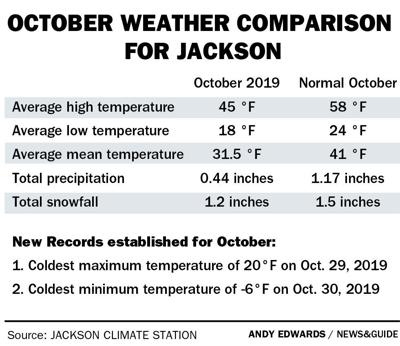October weather comparison for Jackson, Wyoming