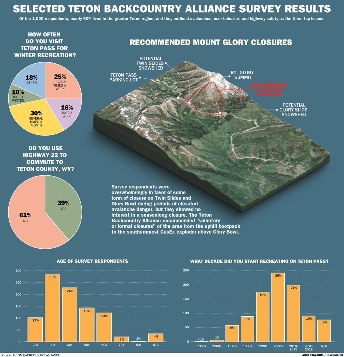 Selected Teton Backcountry Alliance Survey Results