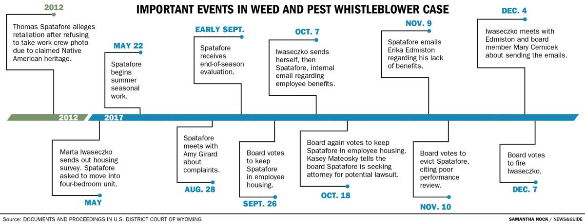 Important events in Weed and Pest whistleblower case