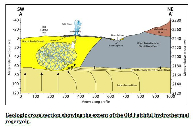 Cross Section of Old Faithful geothermal system