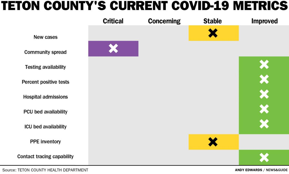Teton County's current COVID-19 metrics