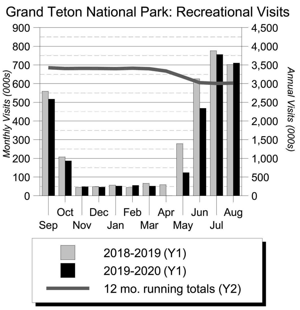 Grand Teton National Park: Recreational Visits