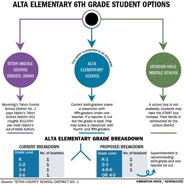 Alta Elementary 6th Grade Student Options