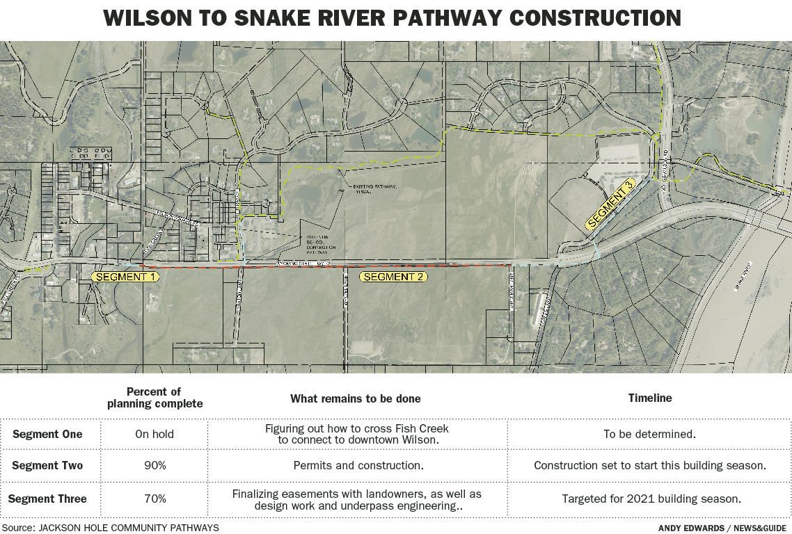 Wilson to Snake River pathway construction