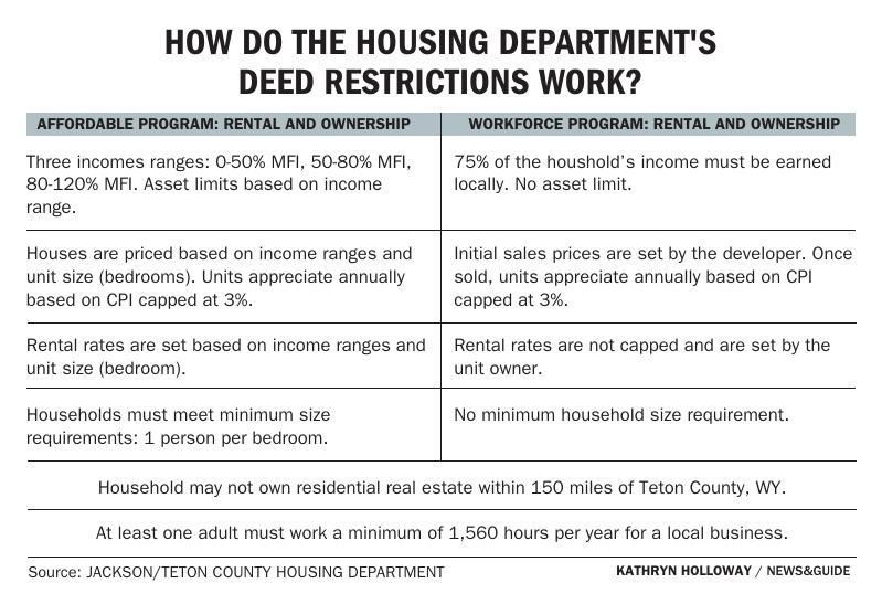 Housing Department Deed Restrictions