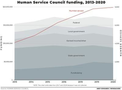 Human Services Council funding, 2013-2019