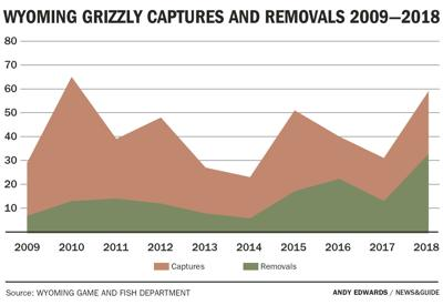 Wyoming Grizzly Captures and Removals 2009-2018