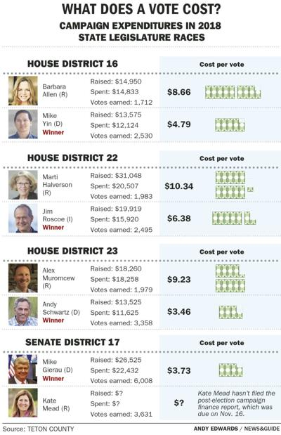 State campaign spending
