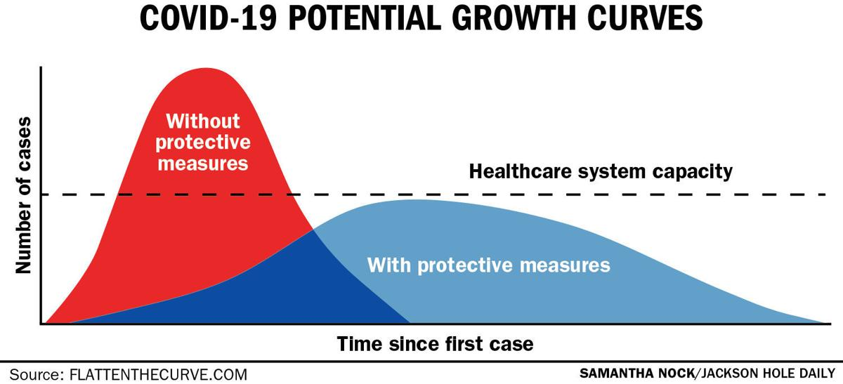COVID-19 Potential Growth Curves