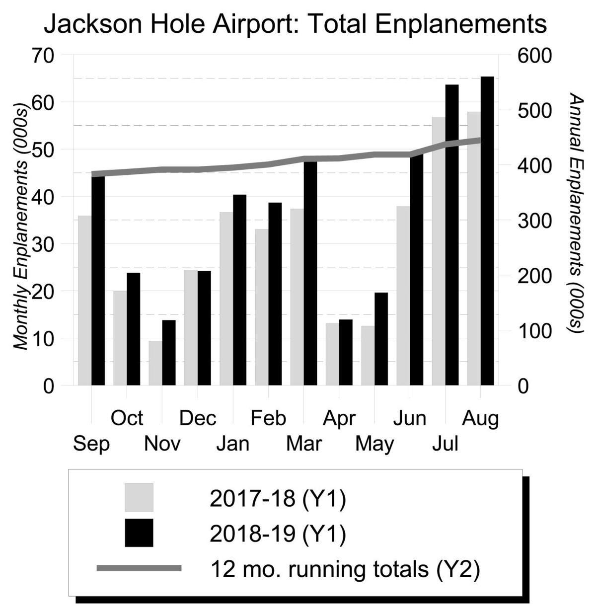 Jackson Hole Airport: Total Enplanements