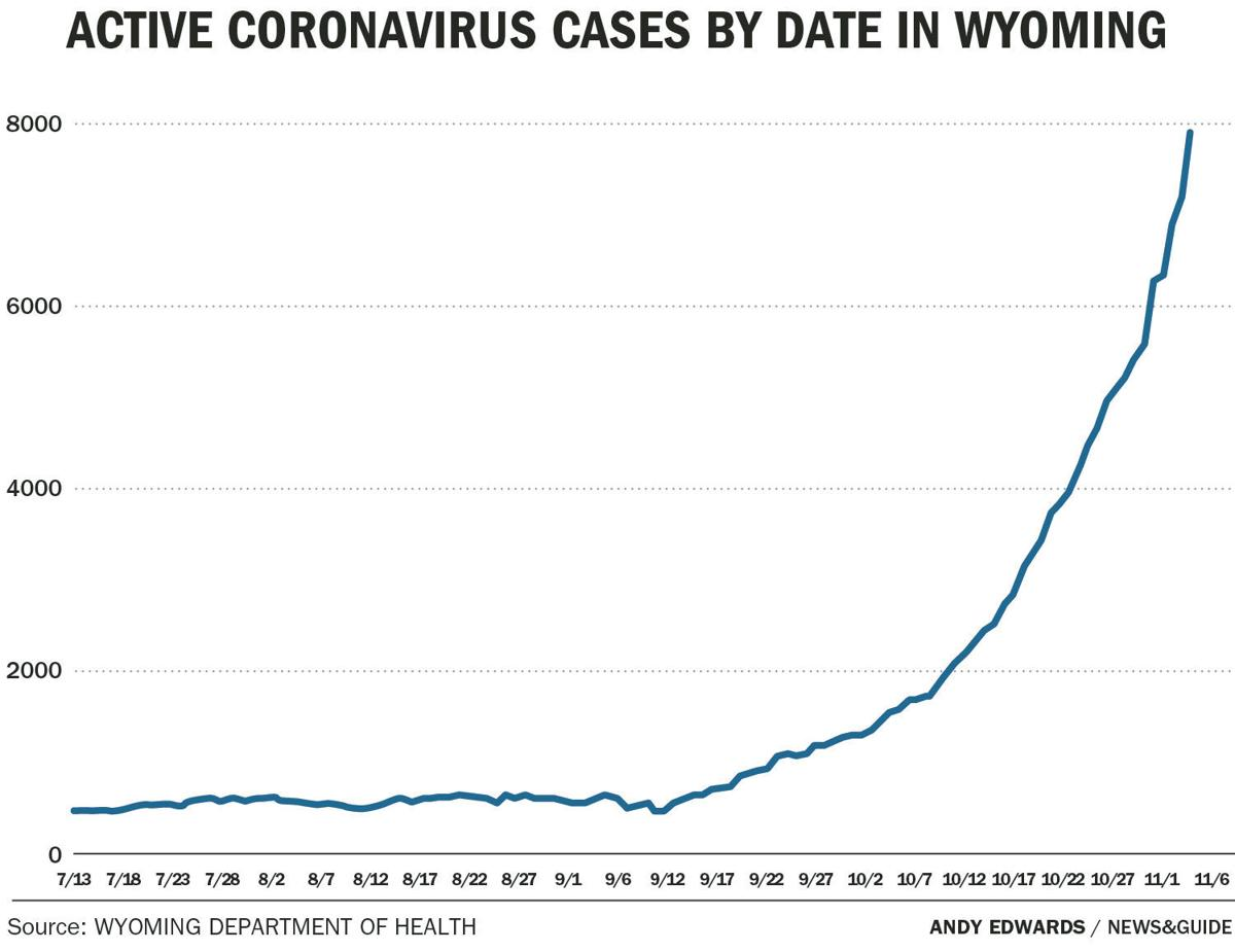 Active coronavirus cases by date in Wyoming