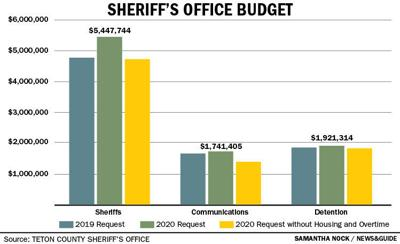 Sheriff's Office Budget