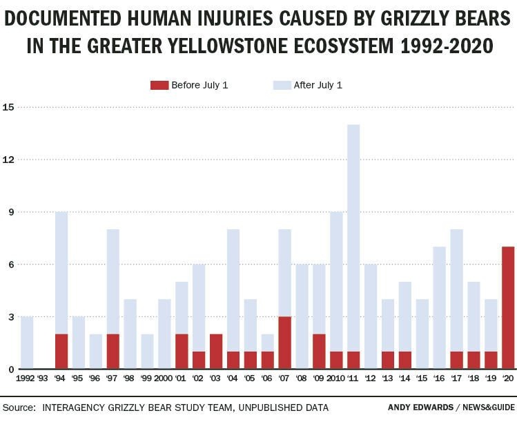 Documented human injuries caused by grizzly bears in the Greater Yellowstone Ecosystem: 1992-2020