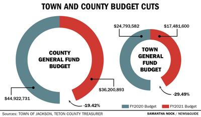 Town and County Budget Cuts